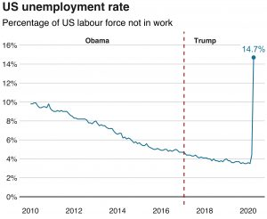 Jobless rate in the US from 2010 to 2020