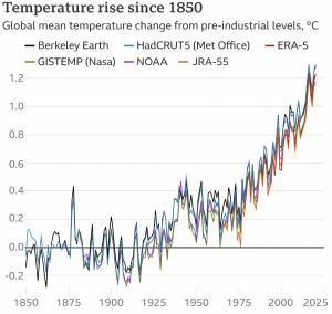 Temperature rise in future
